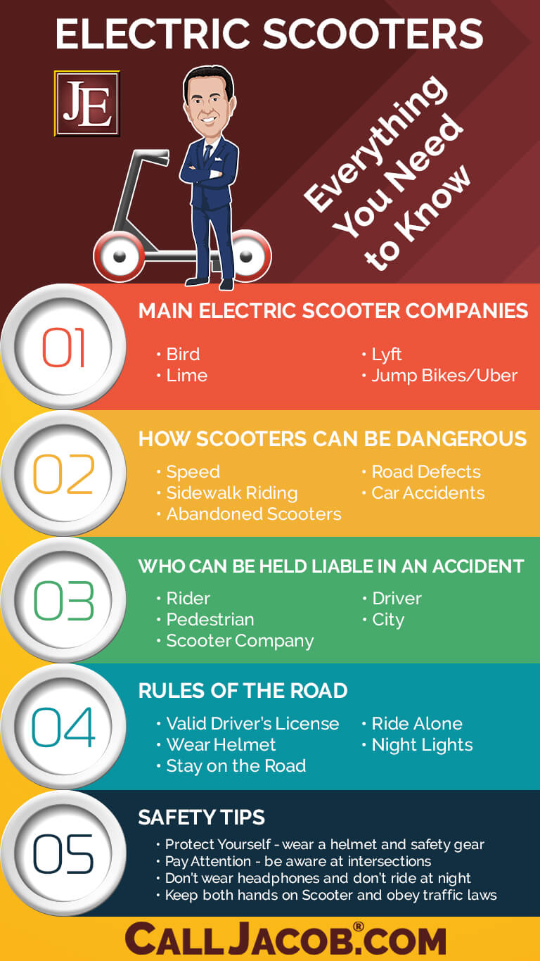 Everything You Need to Know About Electric Scooters Infographic